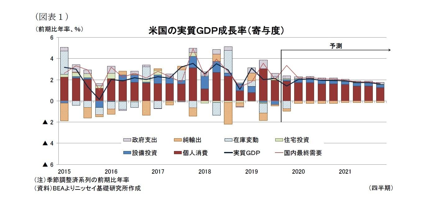 (図表1)米国の実質GDP成長率(寄与度)