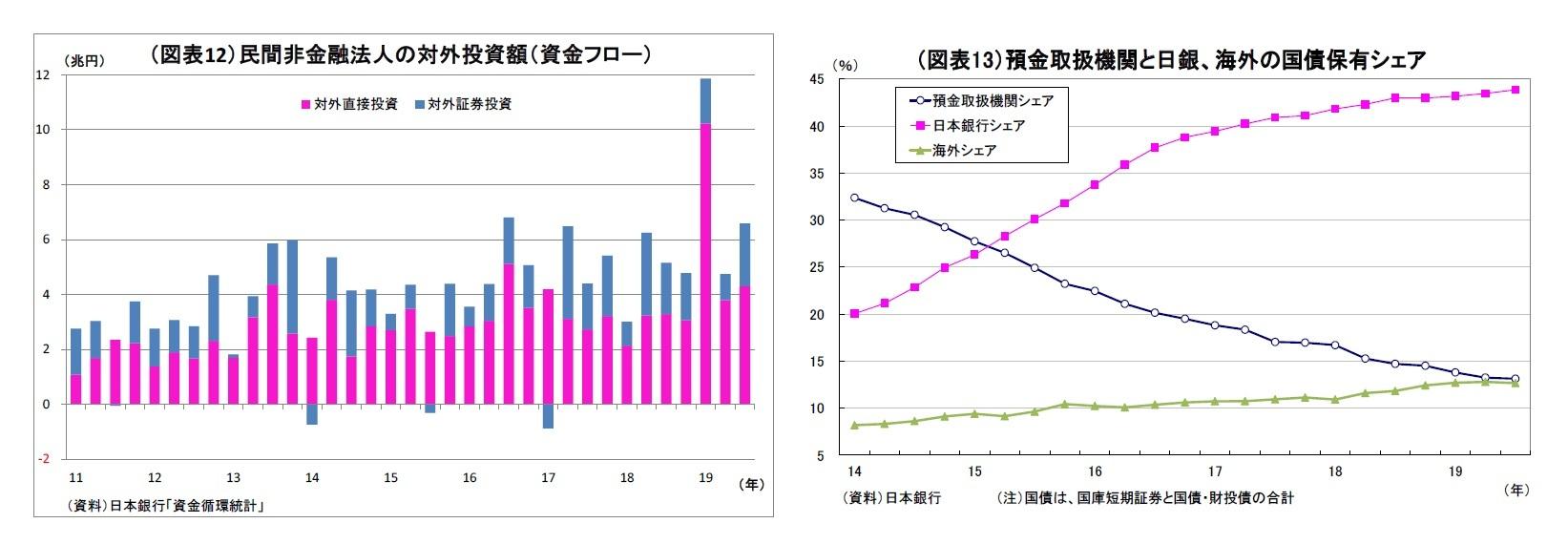 (図表12)民間非金融法人の対外投資額(資金フロー)/(図表13)預金取扱機関と日銀、海外の国債保有シェア