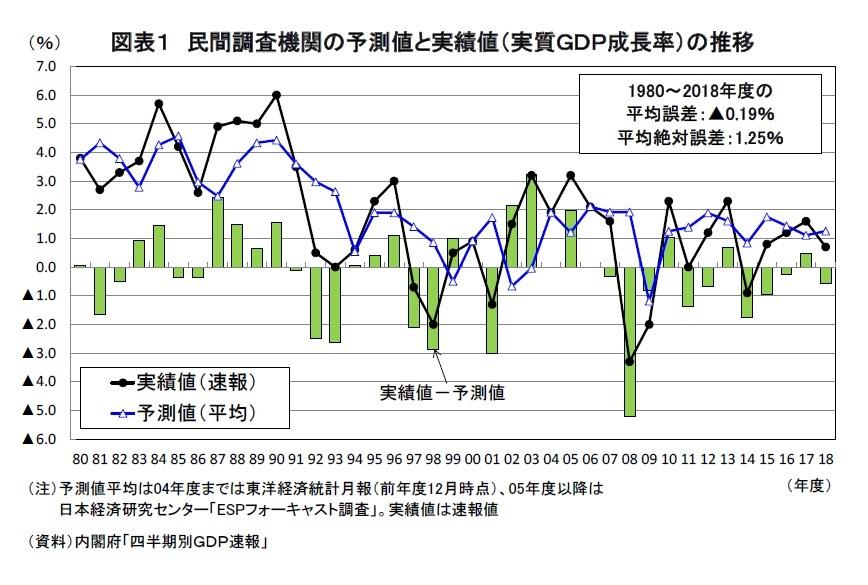 経済予測はどのくらいはずれるのか(2)~民間調査機関の予測精度と ...