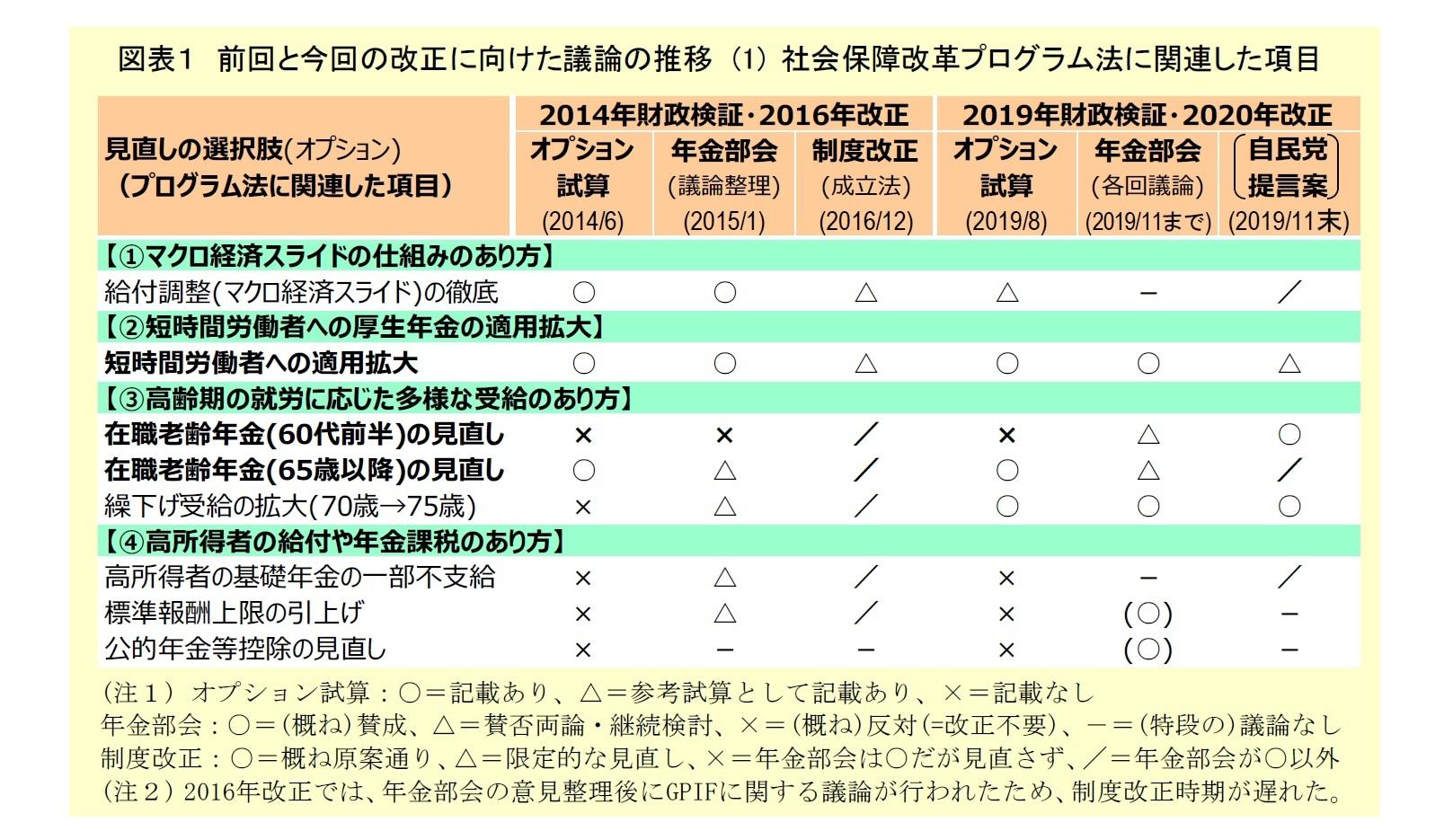 図表1:前回と今回の改正に向けた議論の推移