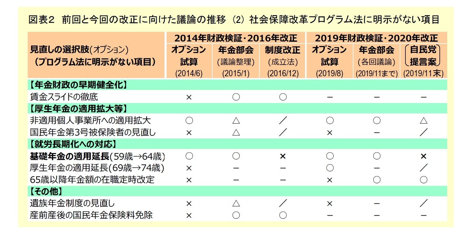 図表2:前回と今回の改正に向けた議論の推移