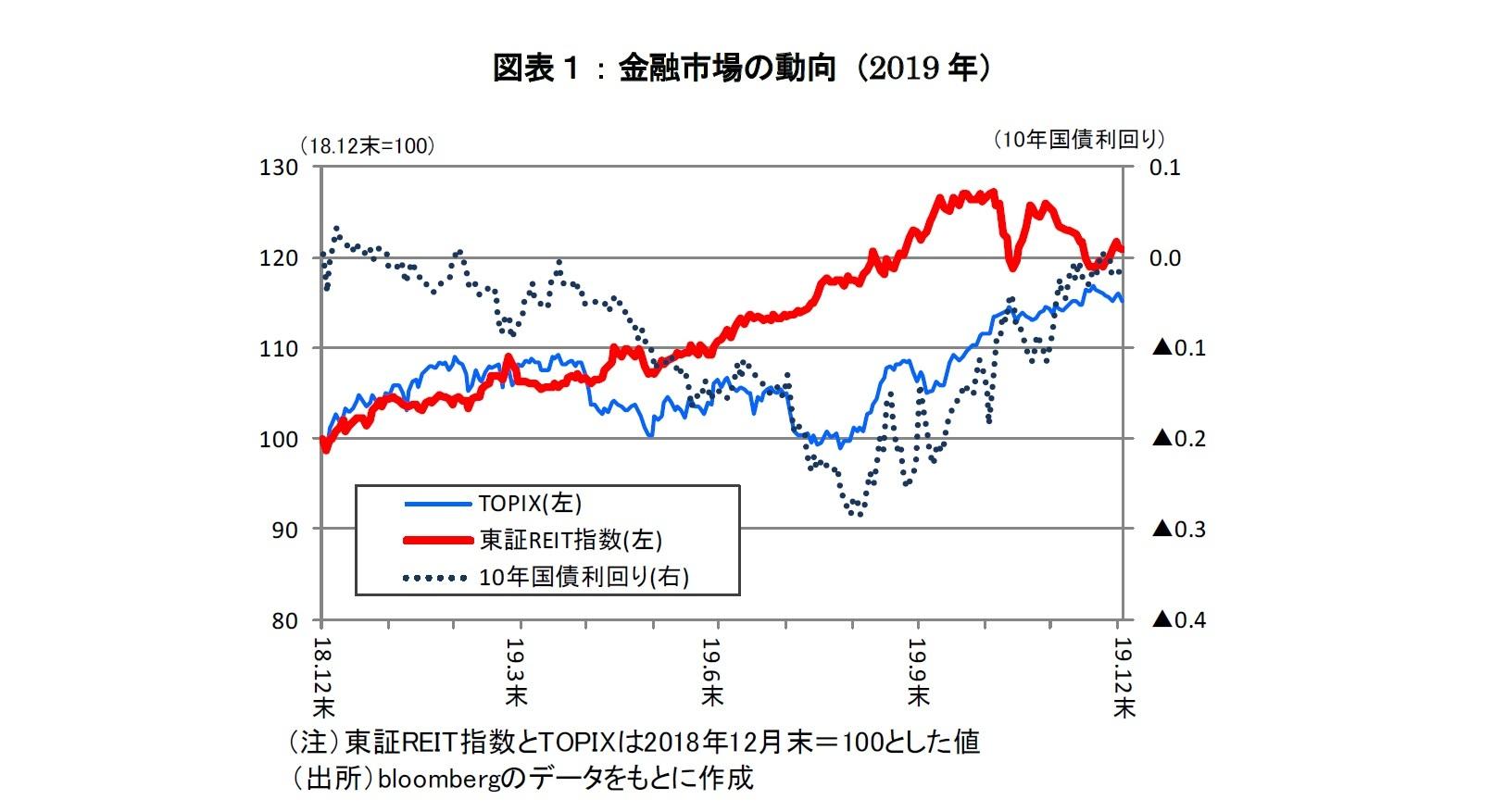図表1:金融市場の動向(2019年)