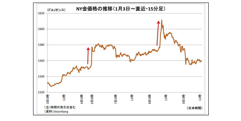 NY金価格の推移(1月3日~直近・15分足)