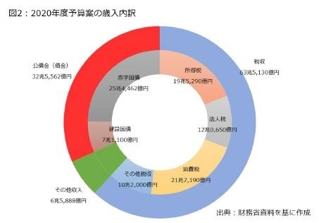 図2:2020年度予算案の歳入内訳