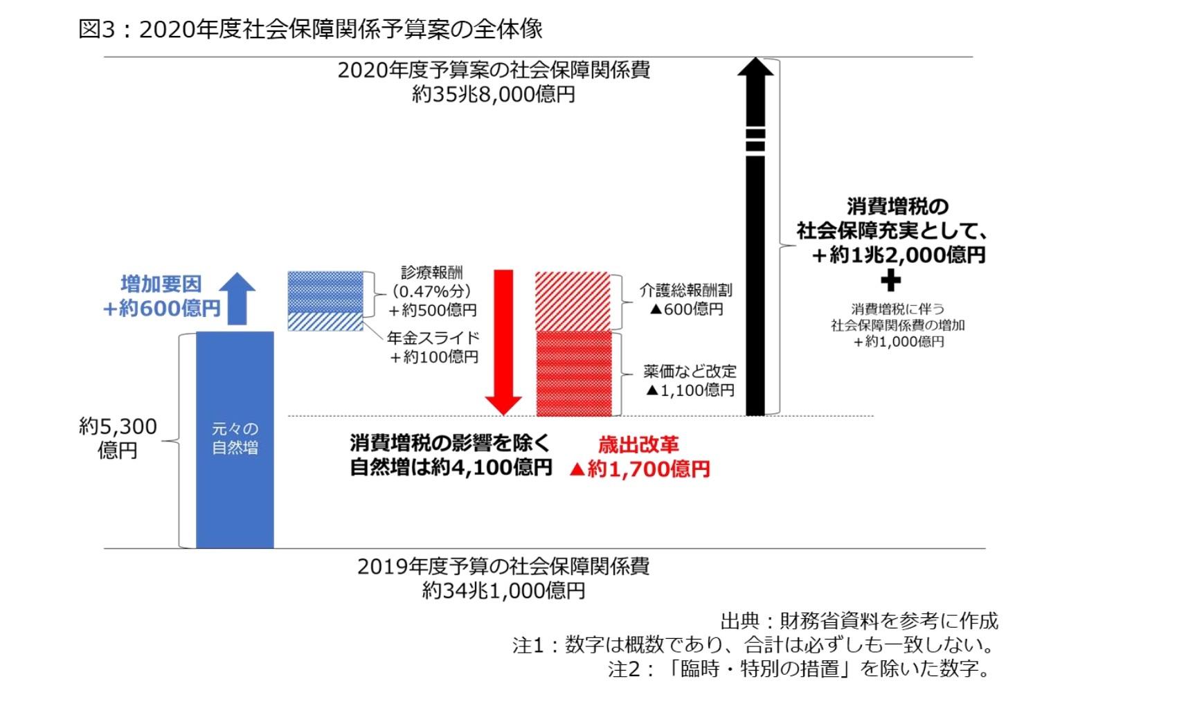 図3:2020年度社会保障関係予算案の全体像