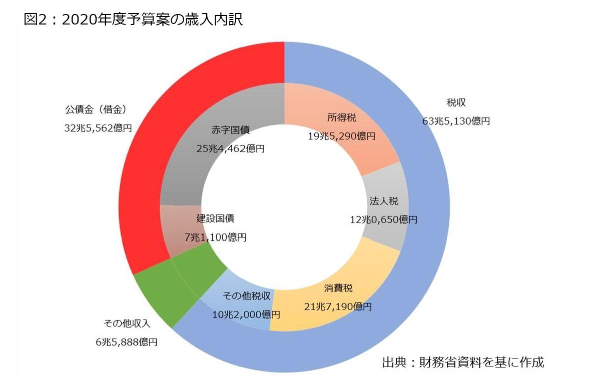2020 日本 国家 予算