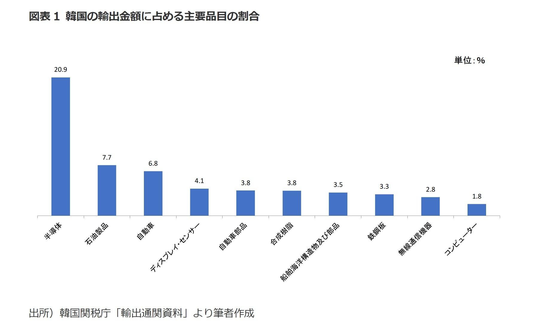 図表1 韓国の輸出金額に占める主要品目の割合