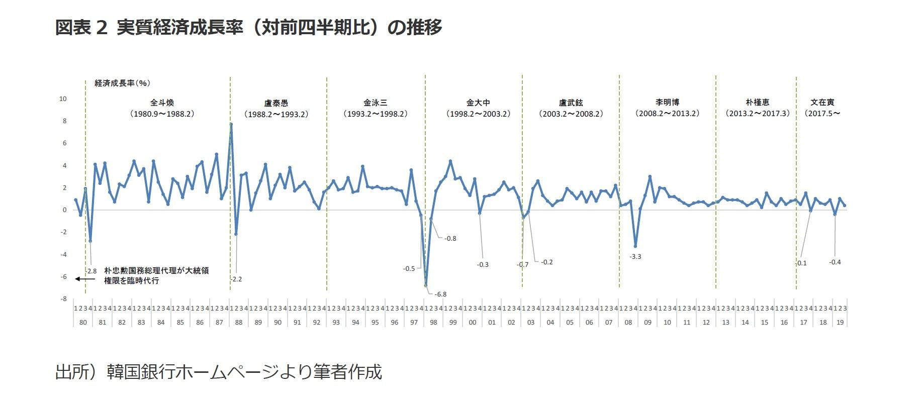 図表2 実質経済成長率(対前四半期比)の推移