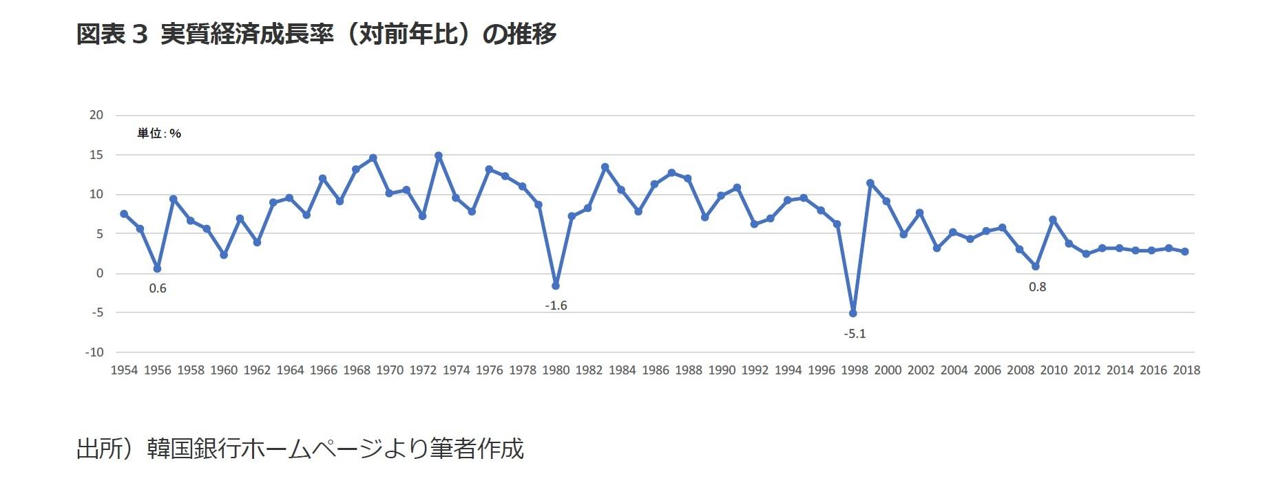 図表3 実質経済成長率(対前年比)の推移