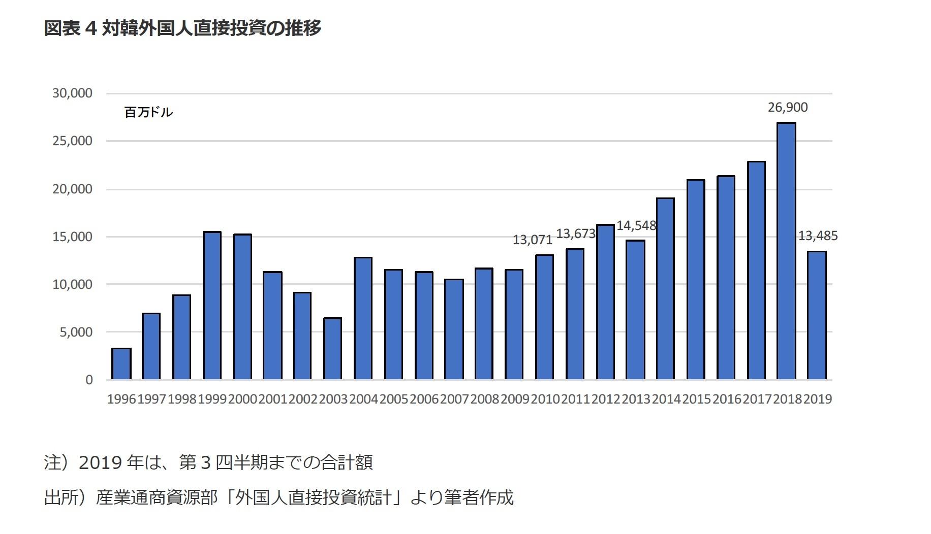 図表4対韓外国人直接投資の推移