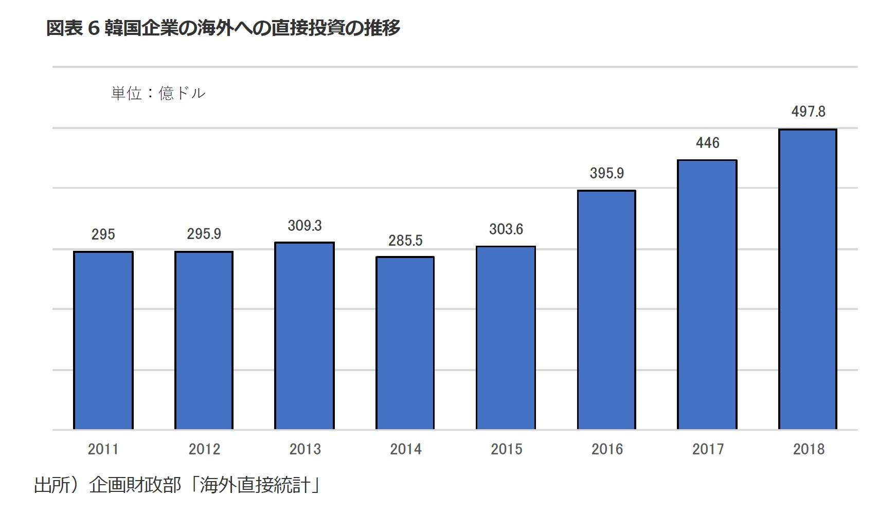 図表6韓国企業の海外への直接投資の推移