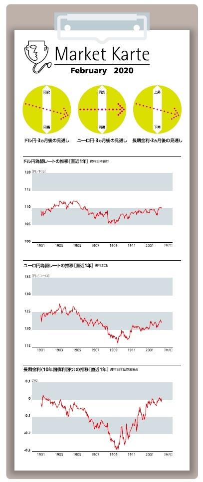 ドル 円 相場 1