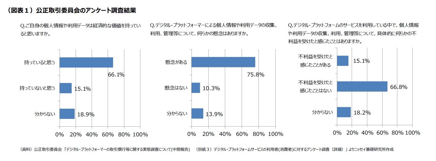 (図表1)公正取引委員会のアンケート調査結果
