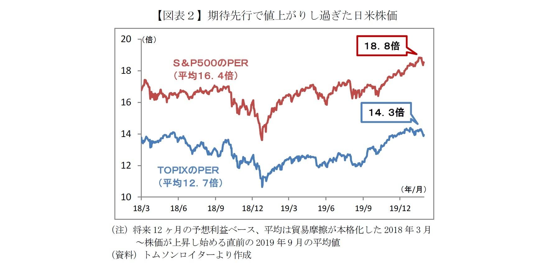 の 株価 予想 今後