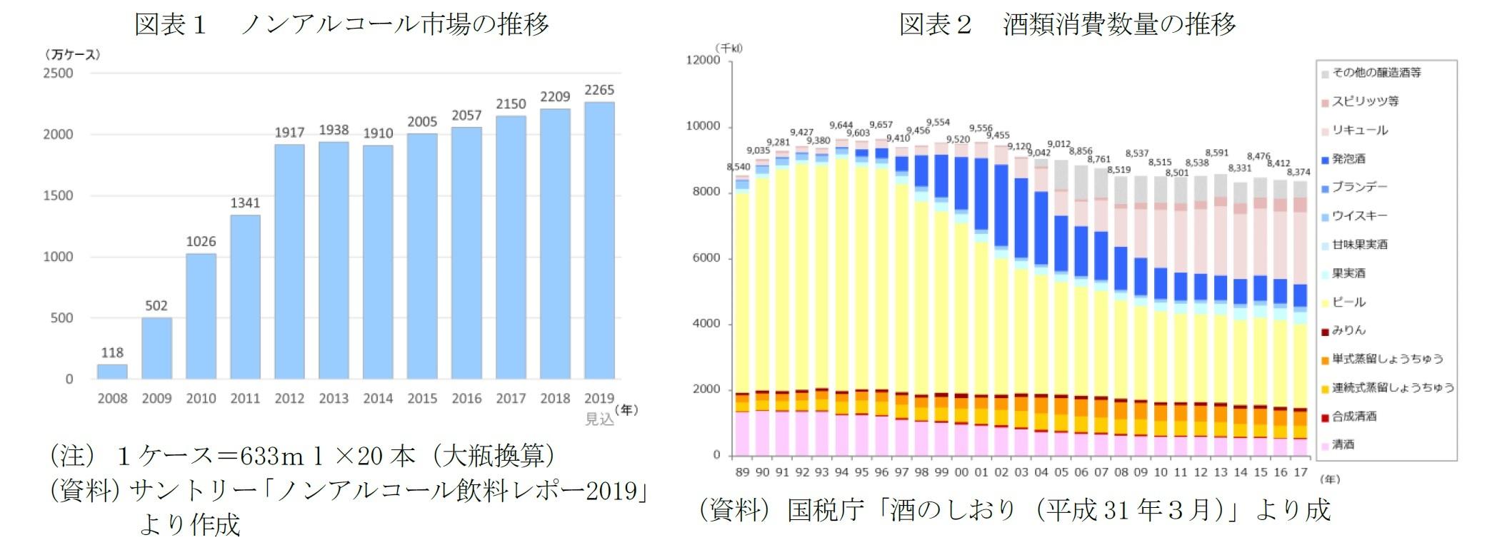 図表1 ノンアルコール市場の推移/図表2 酒類消費数量の推移