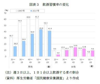 図表3 飲酒習慣率の変化
