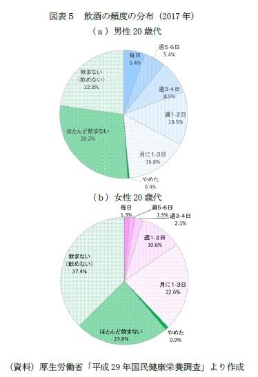 図表5 飲酒の頻度の分布(2017年)