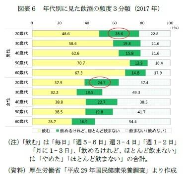 図表6 年代別に見た飲酒の頻度3分類(2017年)