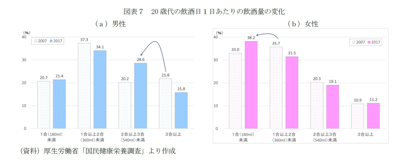 図表7 20歳代の飲酒日1日あたりの飲酒量の変化