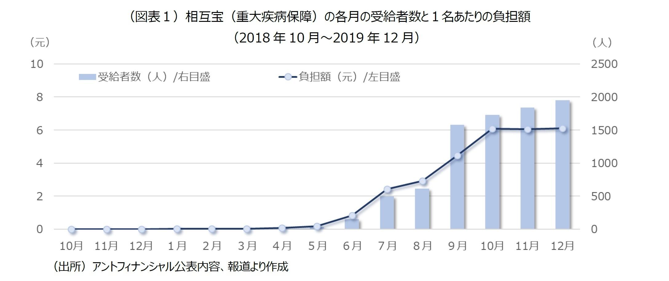 (図表1)相互宝(重大疾病保障)の各月の受給者数と1名あたりの負担額(2018年10月~2019年12月)