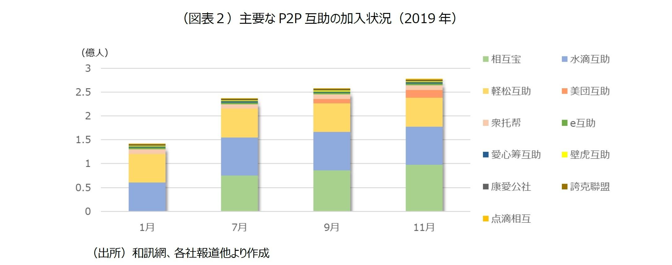 (図表2)主要なP2P互助の加入状況(2019年)
