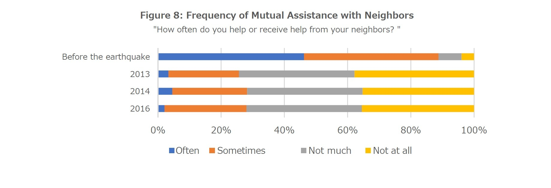 Figure 8: Frequency of Mutual Assistance with Neighbors
