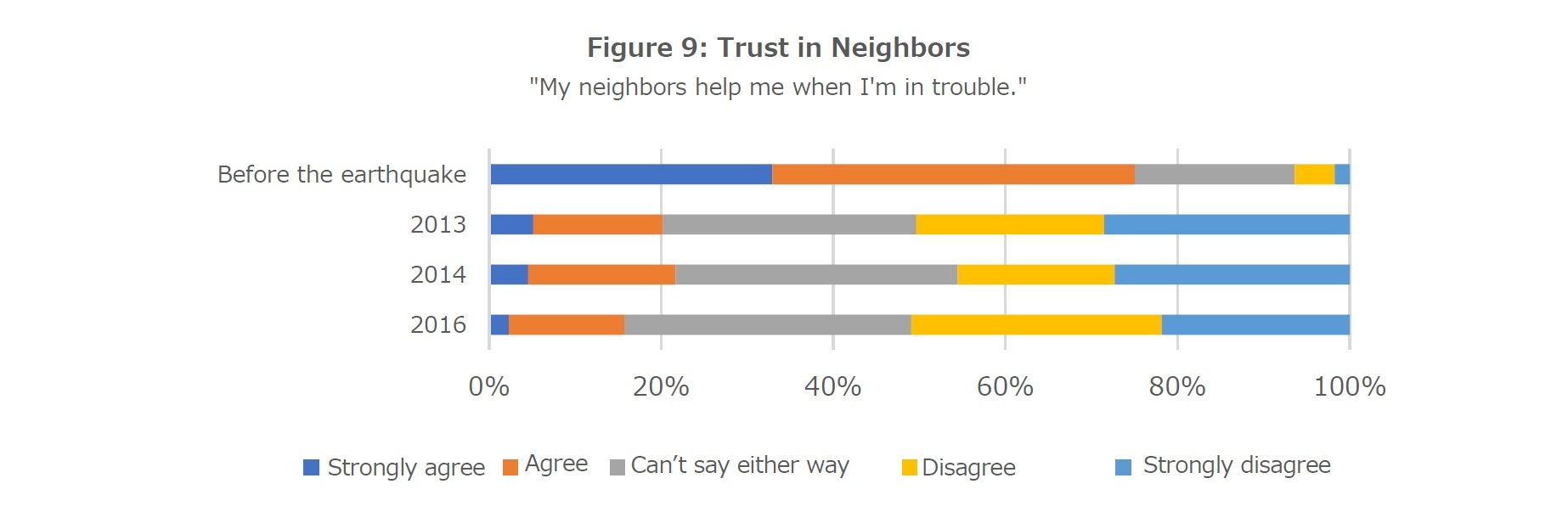 Figure 9: Trust in Neighbors