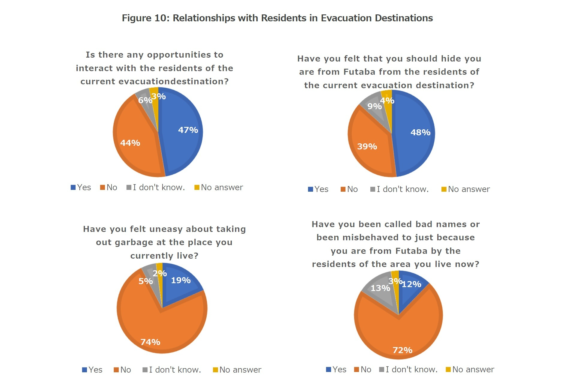 Figure 10: Relationships with Residents in Evacuation Destinations
