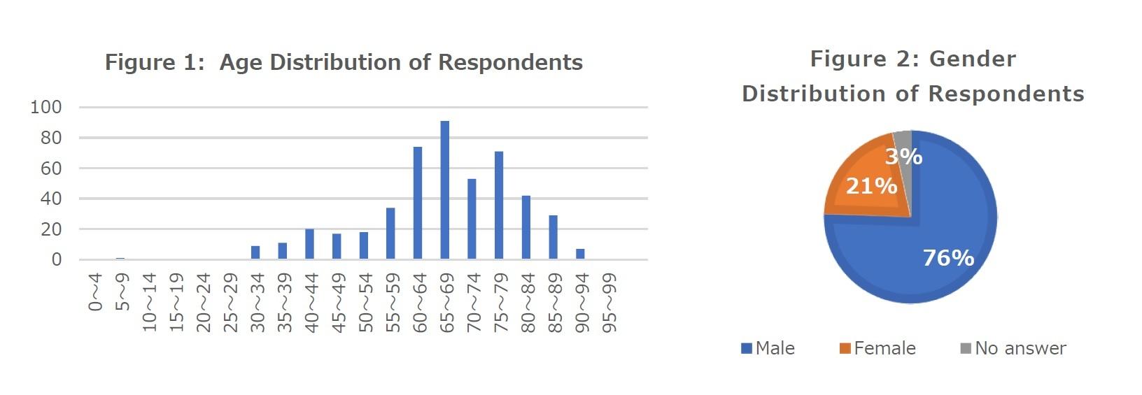 Figure 1: Age Distribution of Respondents/Figure 2: Gender  Distribution of Respondents