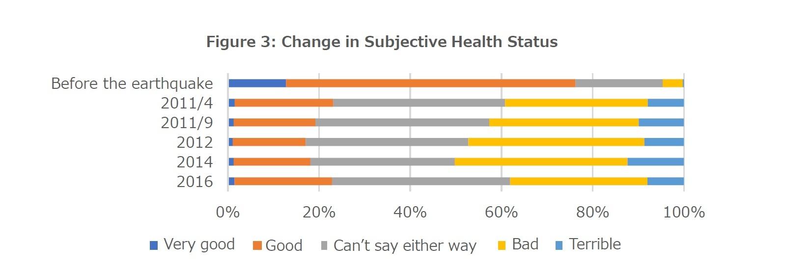 Figure 3: Change in Subjective Health Status