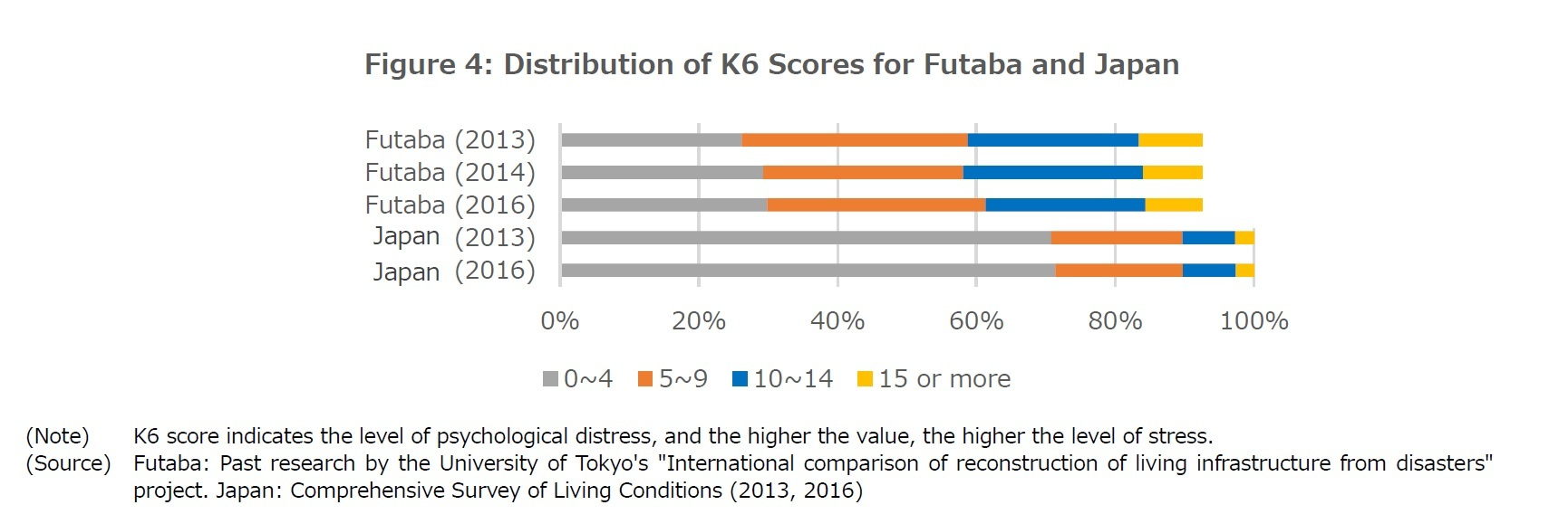 Figure 4: Distribution of K6 Scores for Futaba and Japan