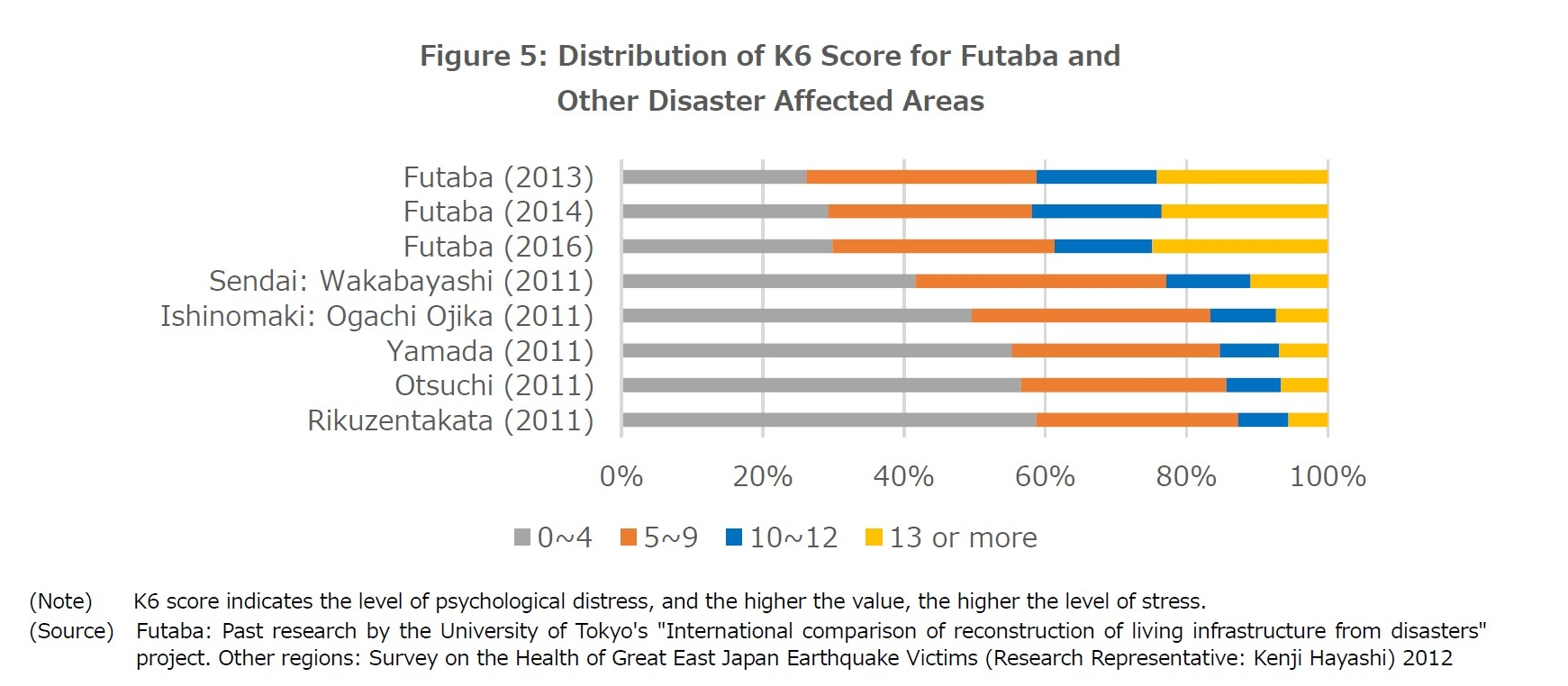 Figure 5: Distribution of K6 Score for Futaba and  Other Disaster Affected Areas