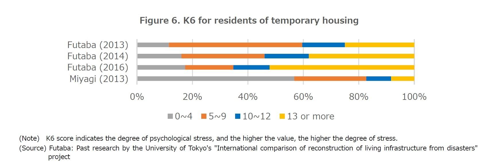 Figure 6. K6 for residents of temporary housing