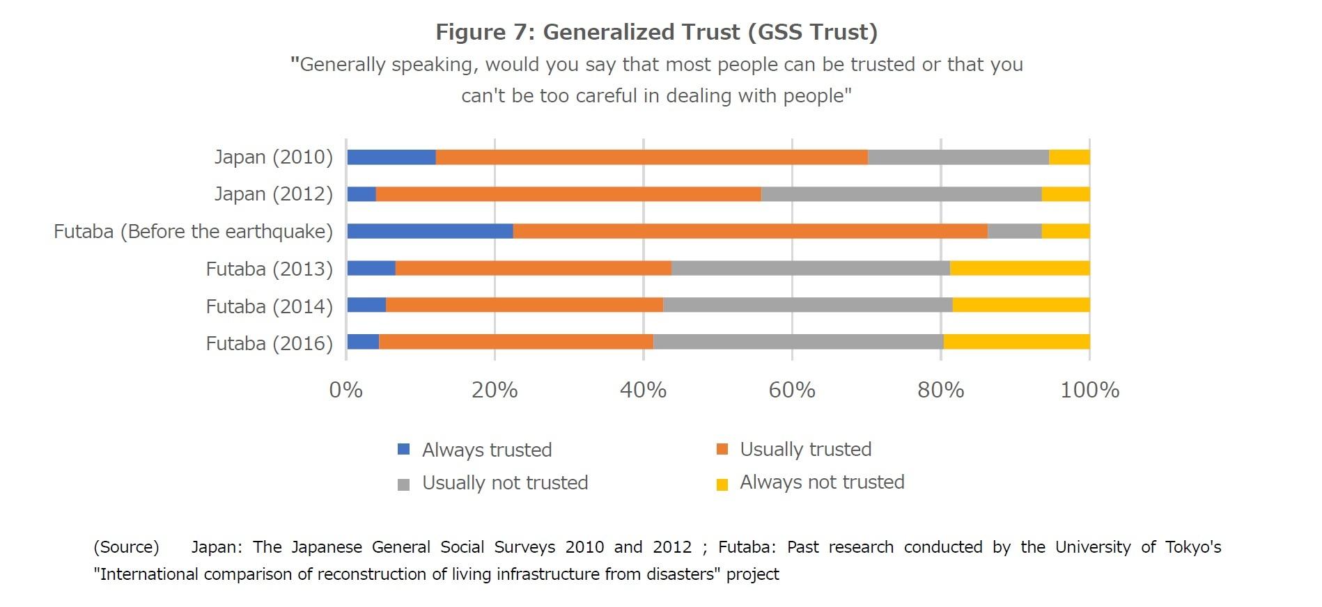 Figure 7: Generalized Trust (GSS Trust)