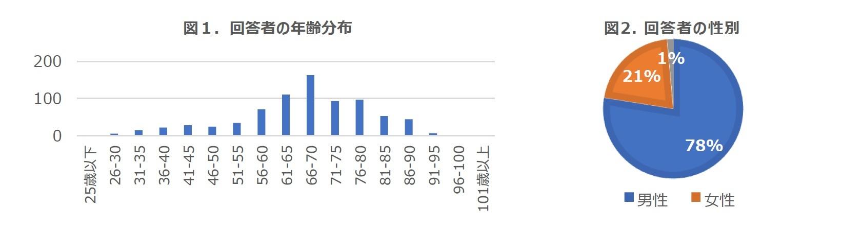 図1.回答者の年齢分布/図2. 回答者の性別