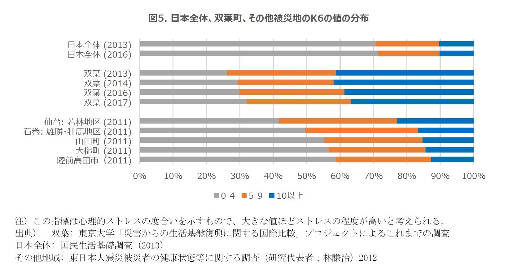 図5. 日本全体、双葉町、その他被災地のK6の値の分布