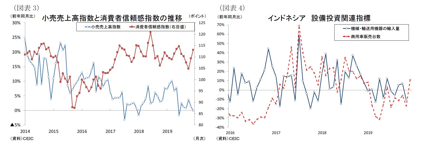 (図表3)小売売上高指数と消費者信頼感指数の推移/(図表4)インドネシア設備投資関連指標
