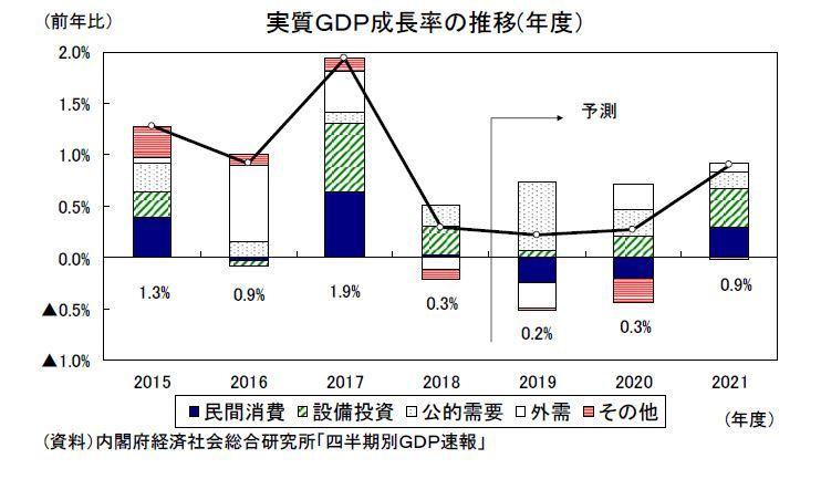2019~2021年度経済見通し(20年2月) | ニッセイ基礎研究所