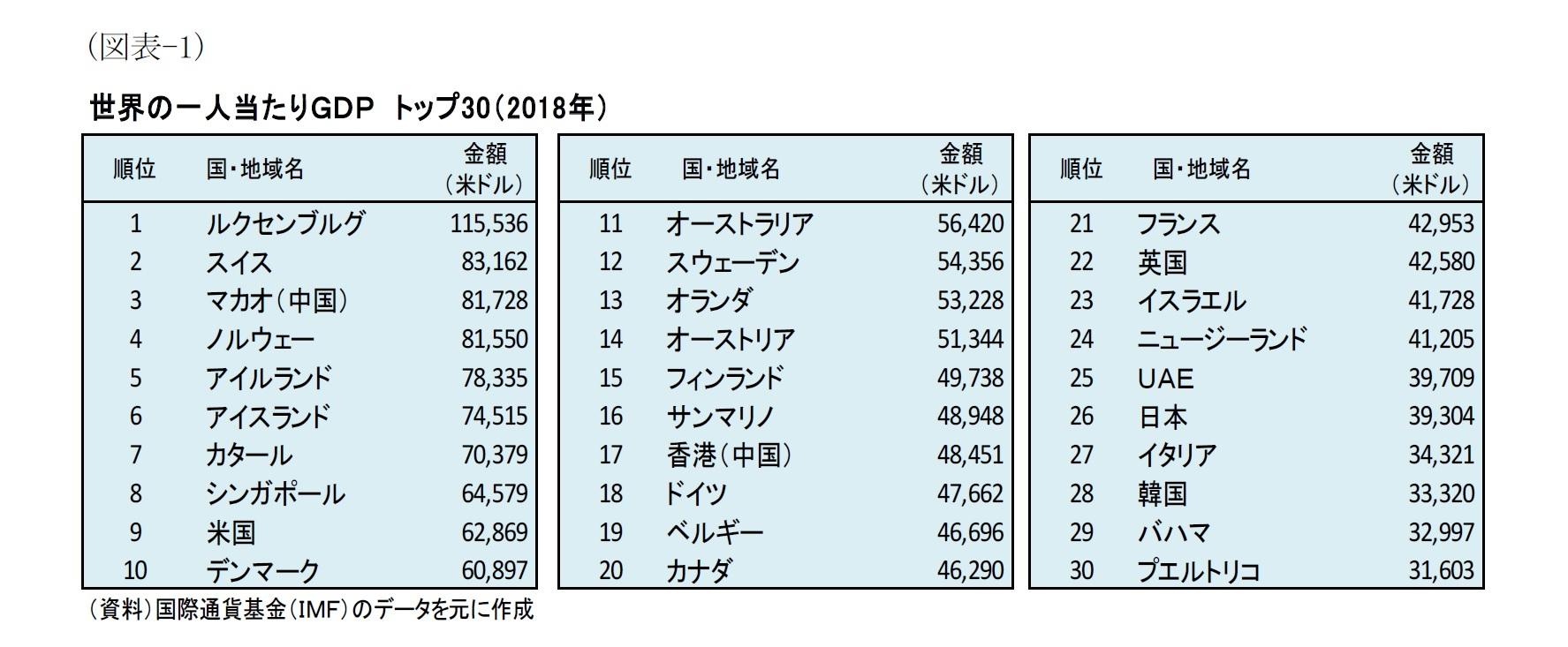 (図表-1)世界の一人当たりGDP トップ30(2018年)