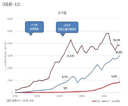 (図表-12)日中韓