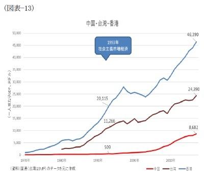 (図表-13)中国・台湾・香港