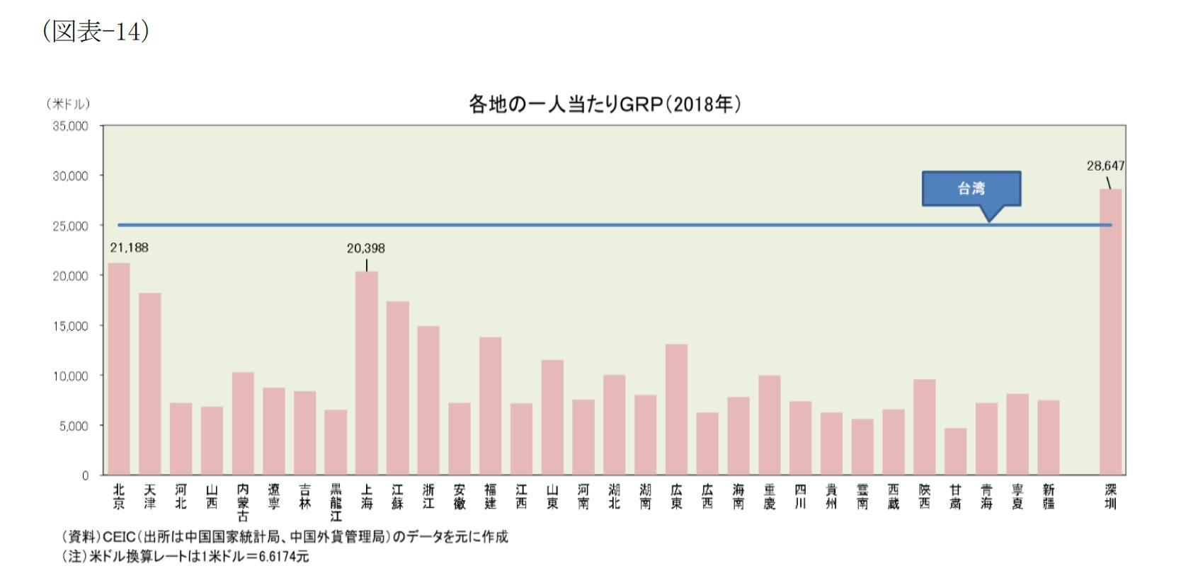 (図表-14)各地の一人当たりGDP(2018年)
