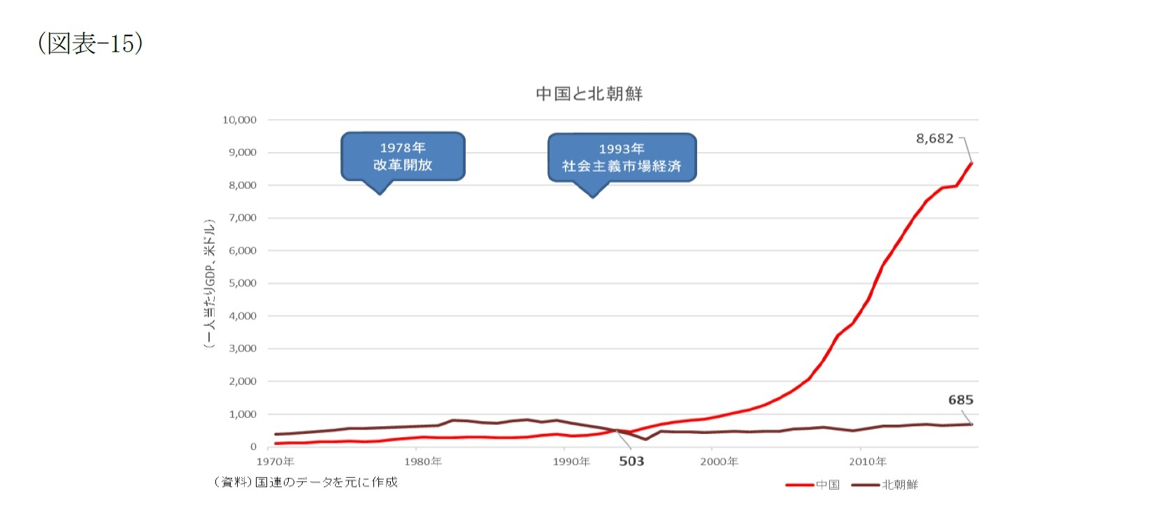 (図表-15)中国と北朝鮮