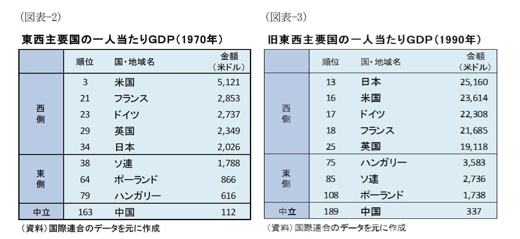 (図表-2)東西主要国の一人当たりGDP(1970年)/(図表-3)旧東西主要国の一人当たりGDP(1990年)
