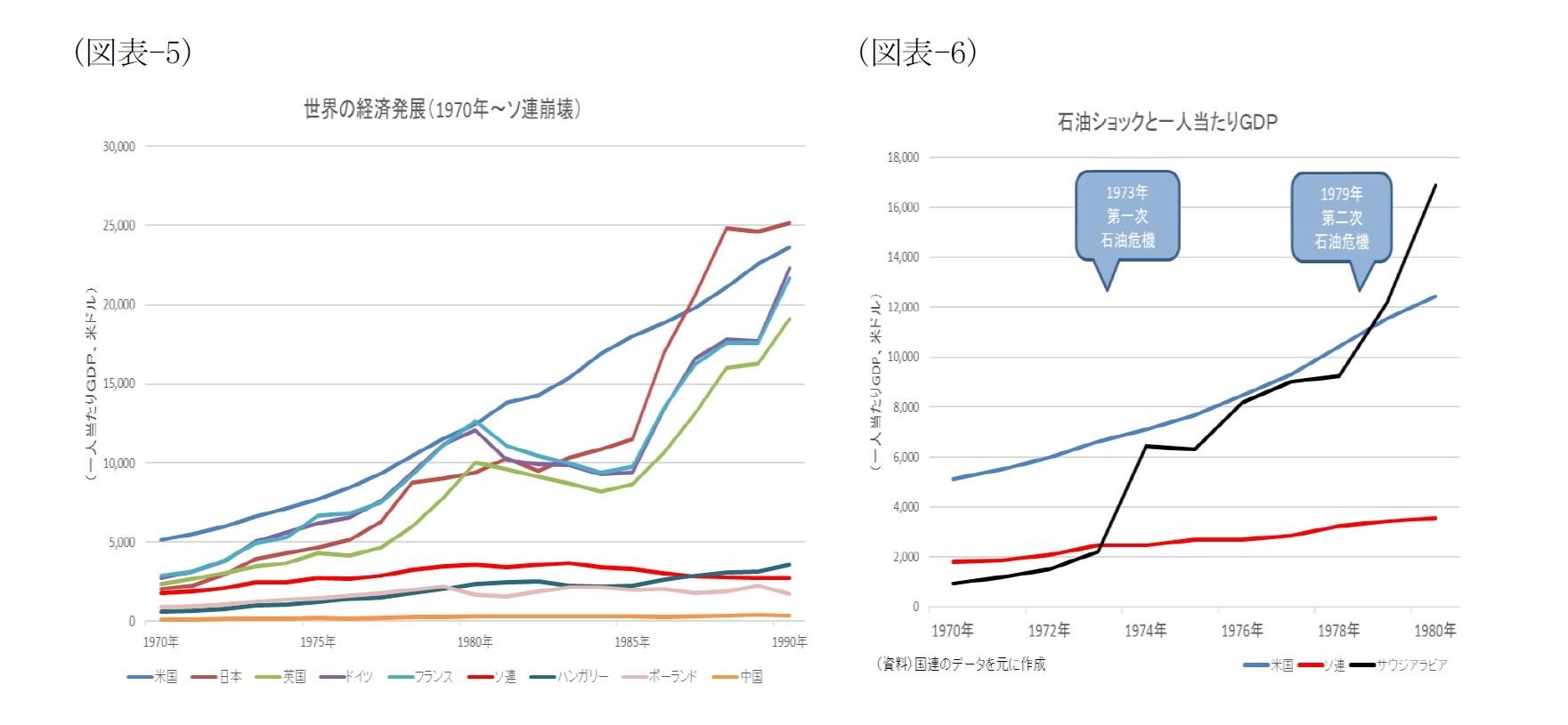 (図表-5)世界の経済発展(1970年~ソ連崩壊)/(図表-6)石油ショックと一人当たりGDP