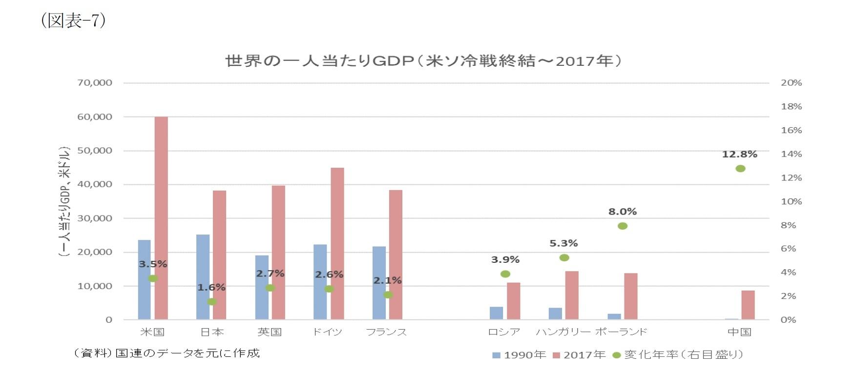 (図表-7)世界の一人当たりGDP(米ソ冷戦終結~2017年)