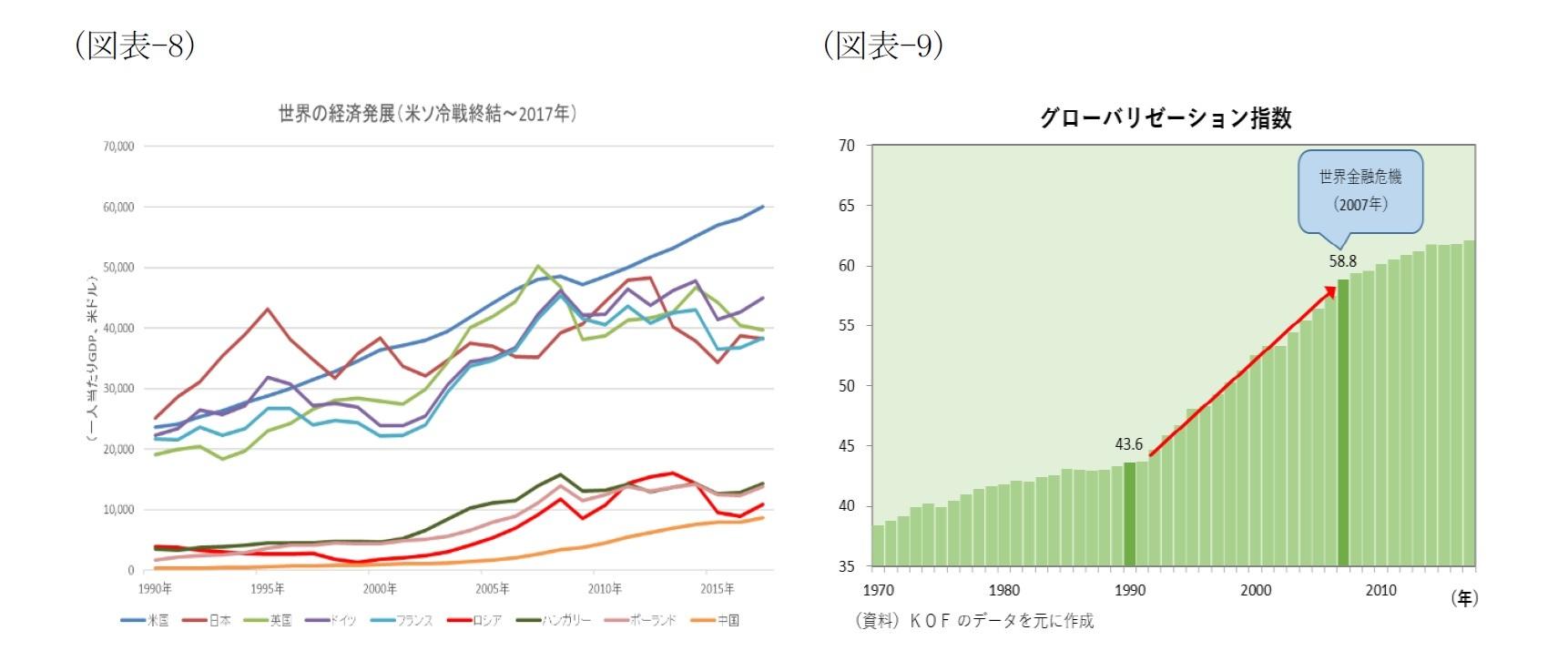 (図表-8)世界の経済発展(米ソ冷戦終結~2017年)/(図表-9)グローバリーゼーション指数