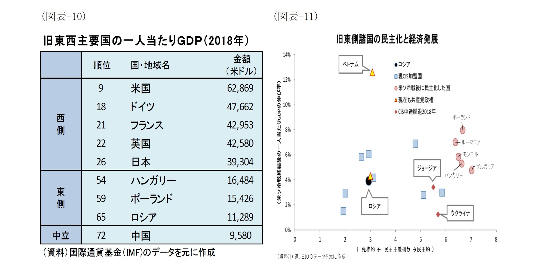 (図表-10)旧東西主要国の一人当たりGDP(2018年)/(図表-11)旧東側諸国の民主化と経済発展