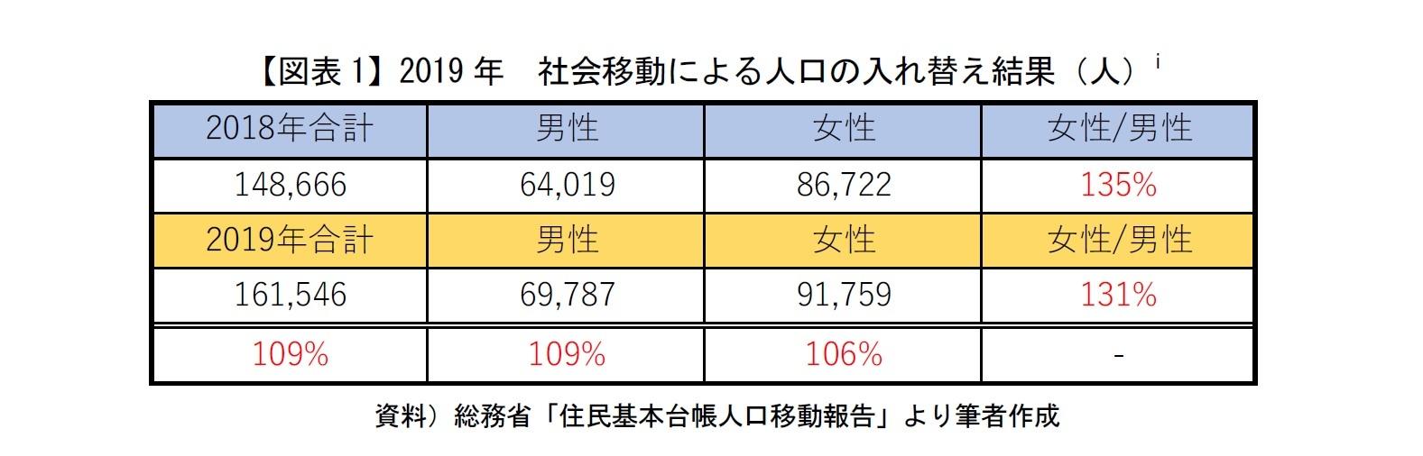 【図表1】2019年 社会移動による人口の入れ替え結果(人)