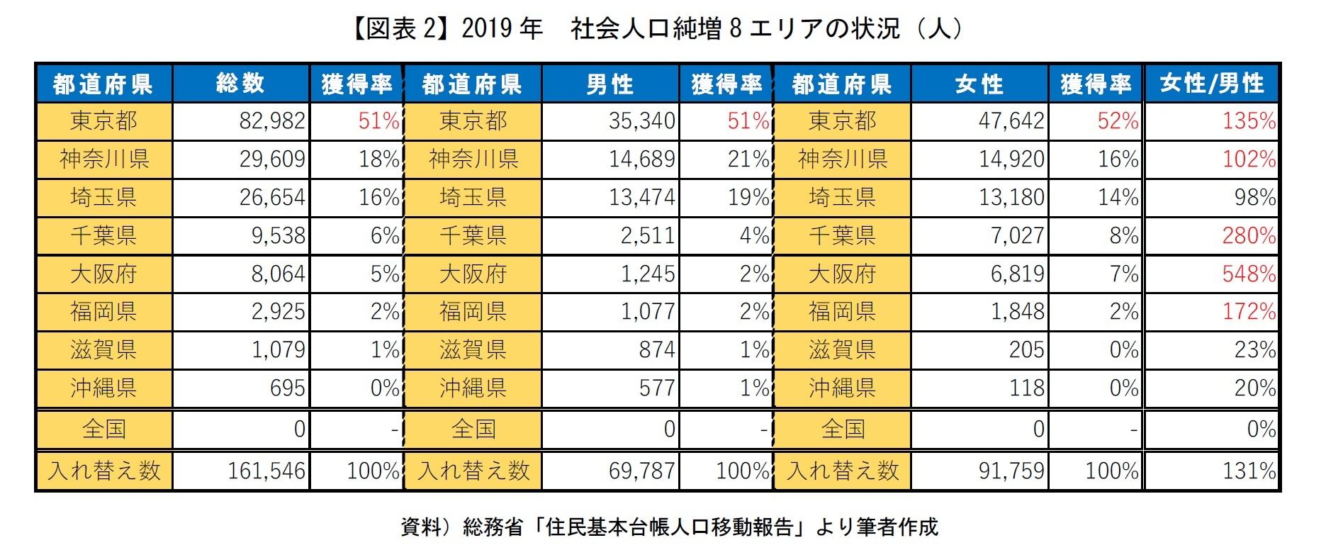【図表2】2019年 社会人口純増8エリアの状況(人)